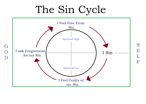 Sin Cycle